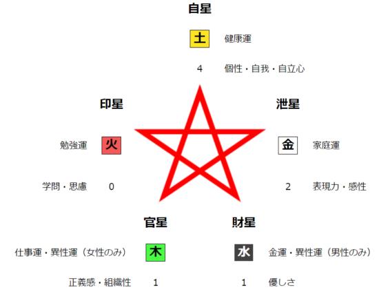 鑑定結果の五行図